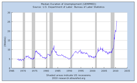 median longterm unemployment.07.28.10.png