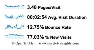 Celebrate Life Bounce Rate 04 05 12